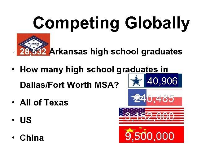Competing Globally • 28, 532 Arkansas high school graduates • How many high school