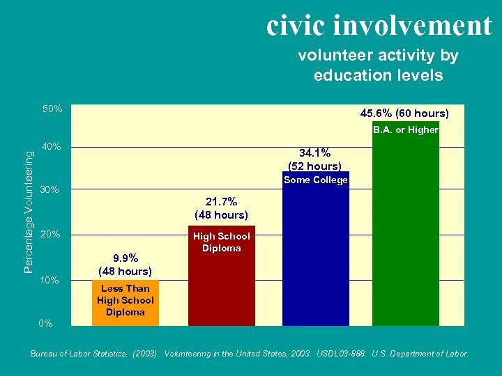 civic involvement volunteer activity by education levels 50% 45. 6% (60 hours) Percentage Volunteering