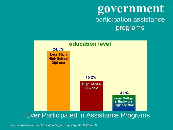 government participation assistance programs education level 24. 3% Less Than High School Diploma 10.