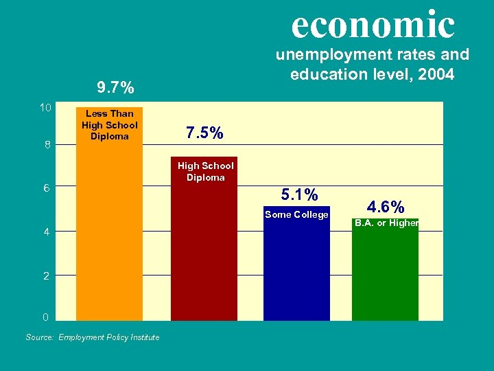 economic unemployment rates and education level, 2004 9. 7% 10 8 Less Than High
