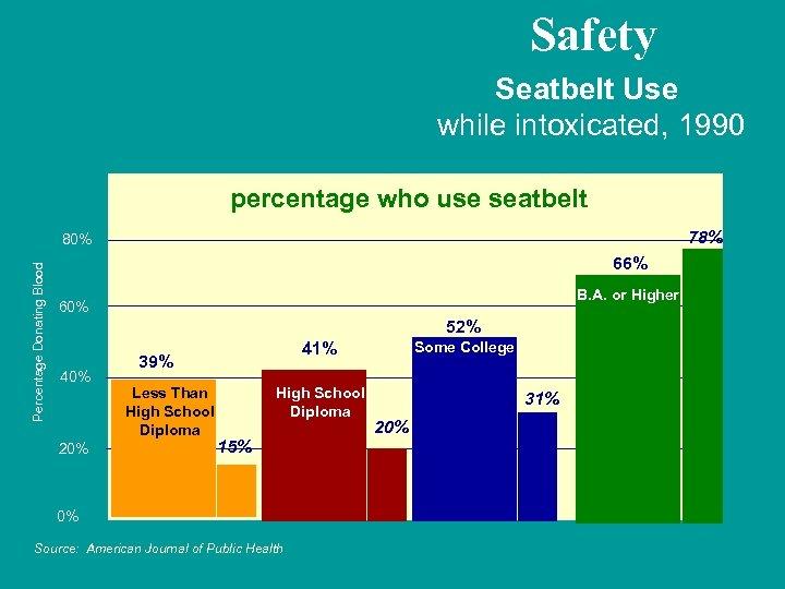 Safety Seatbelt Use while intoxicated, 1990 percentage who use seatbelt 78% Percentage Donating Blood