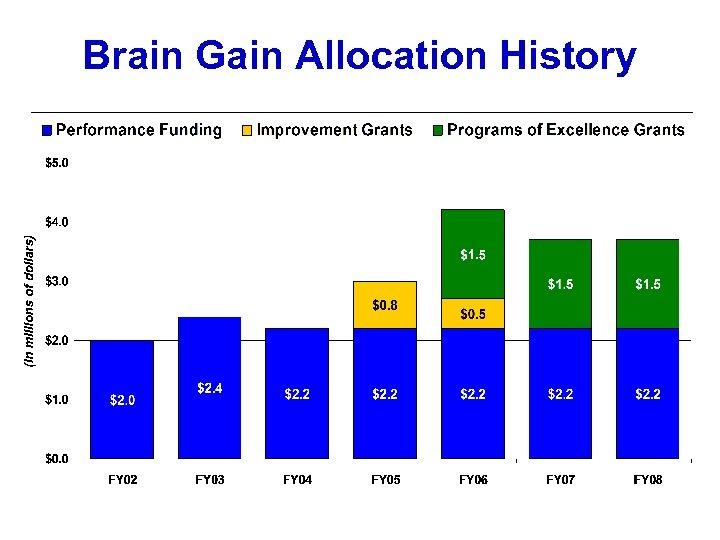 Brain Gain Allocation History