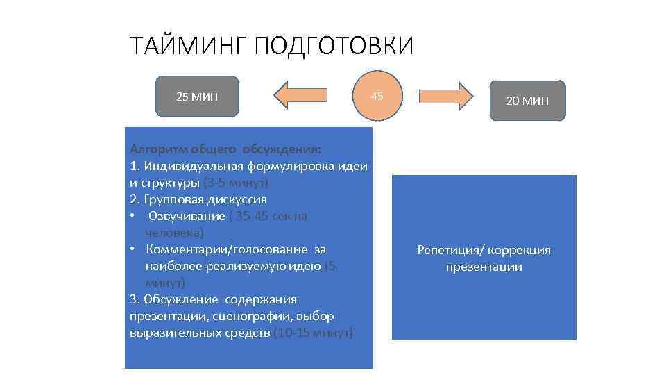 ТАЙМИНГ ПОДГОТОВКИ 25 МИН Алгоритм общего обсуждения: 1. Индивидуальная формулировка идеи и структуры (3