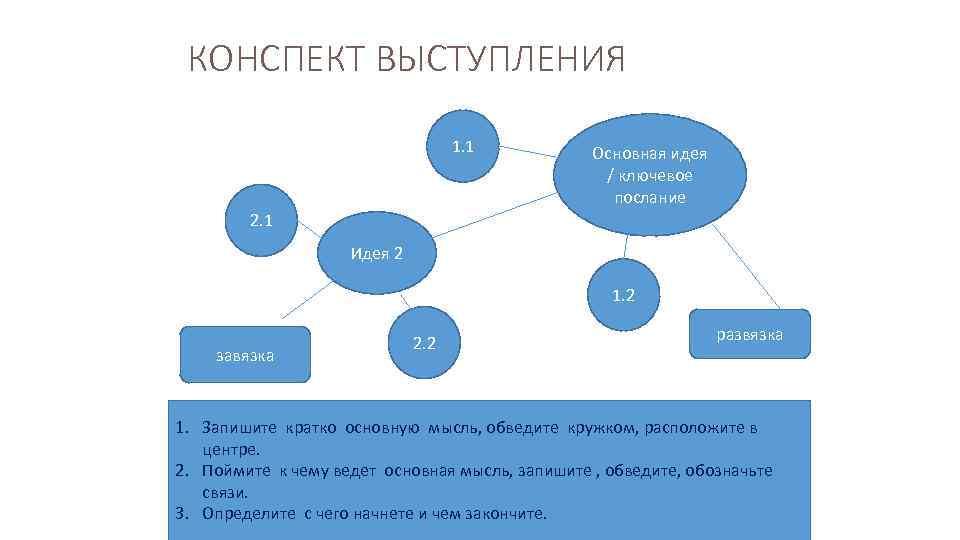 КОНСПЕКТ ВЫСТУПЛЕНИЯ 1. 1 Основная идея / ключевое послание 2. 1 Идея 2 1.