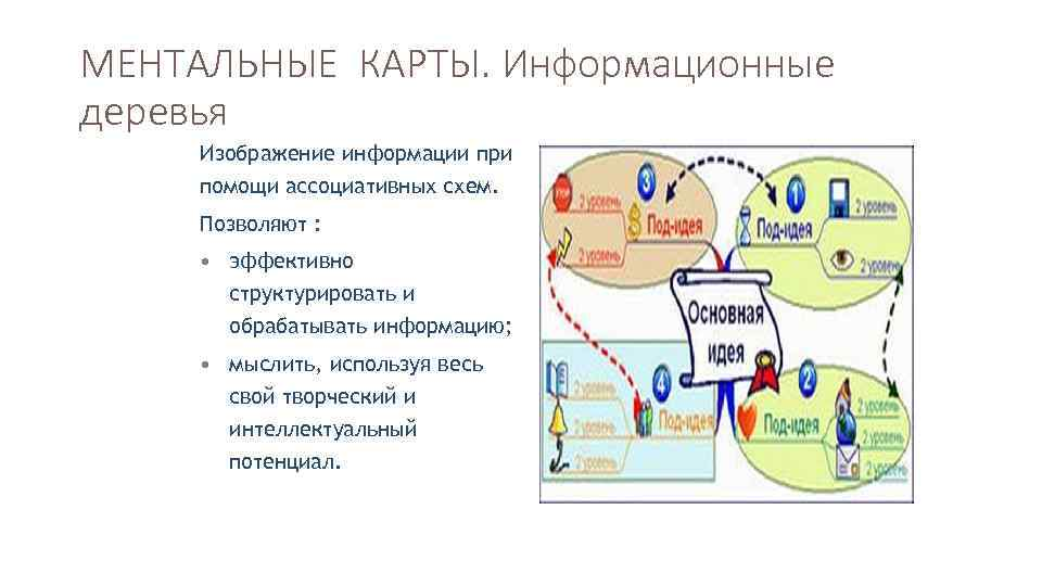МЕНТАЛЬНЫЕ КАРТЫ. Информационные деревья Изображение информации при помощи ассоциативных схем. Позволяют : • эффективно