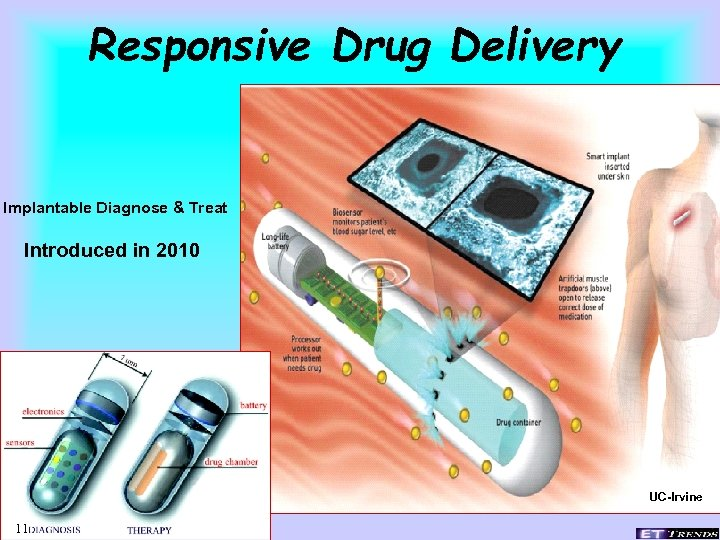 Responsive Drug Delivery Implantable Diagnose & Treat Introduced in 2010 UC-Irvine 11