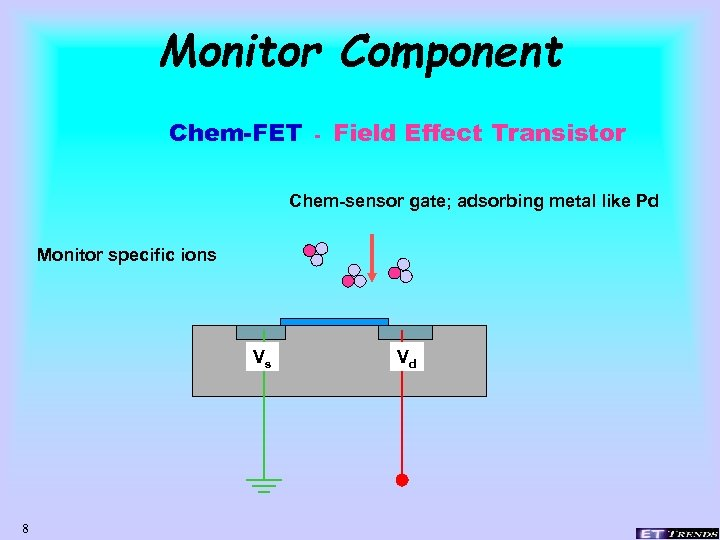 Monitor Component Chem-FET - Field Effect Transistor Chem-sensor gate; adsorbing metal like Pd Monitor