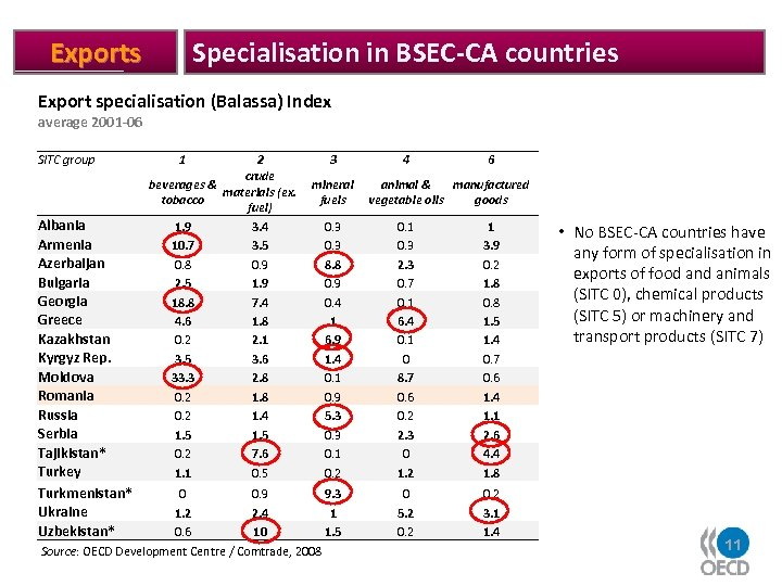 Specialisation in BSEC-CA countries Export specialisation (Balassa) Index average 2001 -06 SITC group Albania