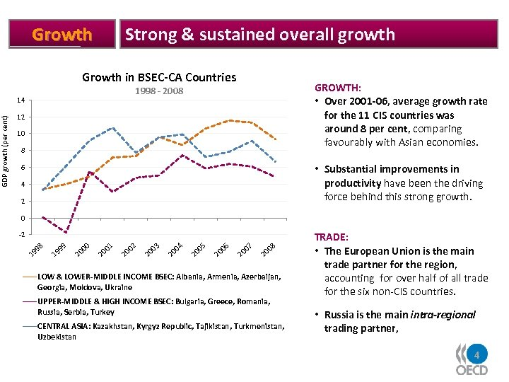 Growth in BSEC-CA Countries GROWTH: • Over 2001 -06, average growth rate for the