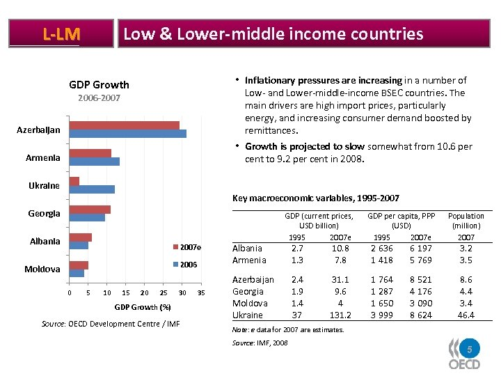 Low & Lower-middle income countries L-LM Azerbaijan • Inflationary pressures are increasing in a
