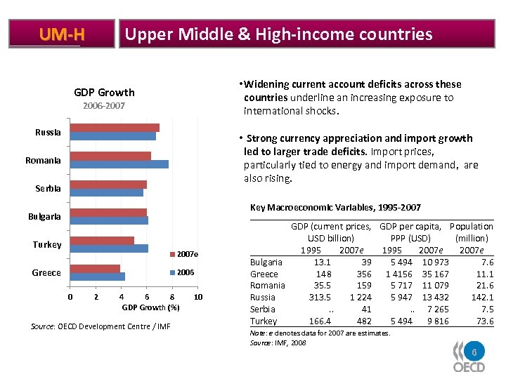 Upper Middle & High-income countries UM-H • Widening current account deficits across these countries