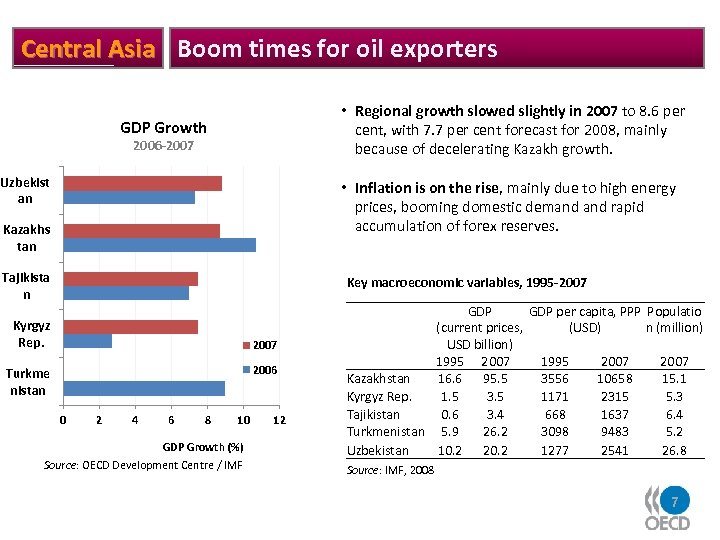 Central Asia Boom times for oil exporters • Regional growth slowed slightly in 2007