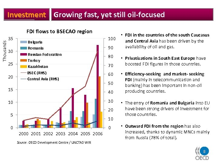 Investment Growing fast, yet still oil-focused Thousands FDI flows to BSECAO region 35 30