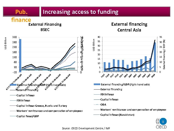 Increasing access to funding External financing Central Asia External Financing BSEC 230 10 180