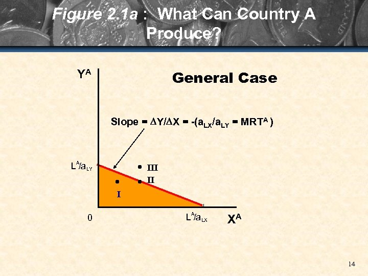 Figure 2. 1 a : What Can Country A Produce? General Case YA Slope