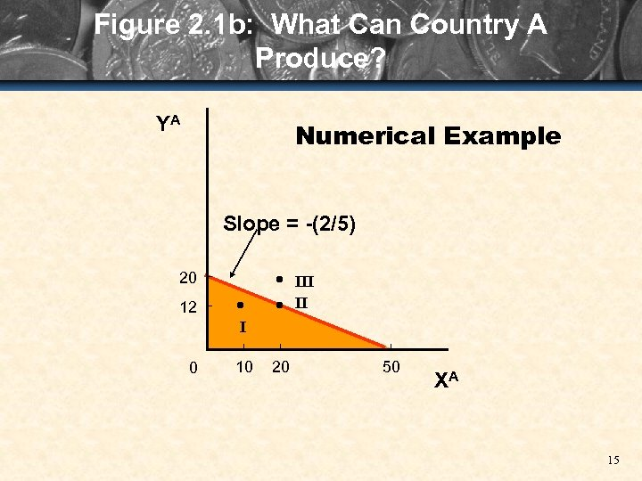 Figure 2. 1 b: What Can Country A Produce? YA Numerical Example Slope =