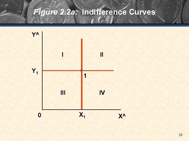 Figure 2. 2 a: Indifference Curves YA I Y 1 III 0 IV X