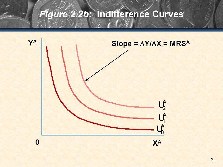Figure 2. 2 b: Indifference Curves YA 0 Slope = Y/ X = MRSA
