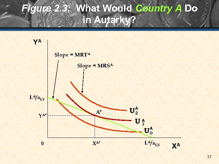 Figure 2. 3: What Would Country A Do in Autarky? YA Slope = MRTA