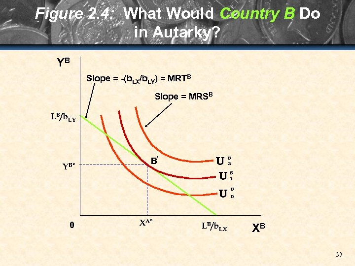 Figure 2. 4: What Would Country B Do in Autarky? YB Slope = -(b.