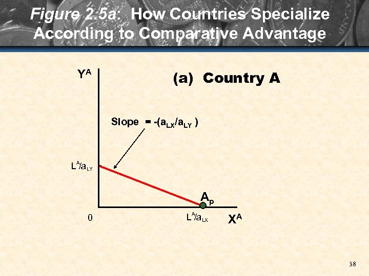 Figure 2. 5 a: How Countries Specialize According to Comparative Advantage YA (a) Country