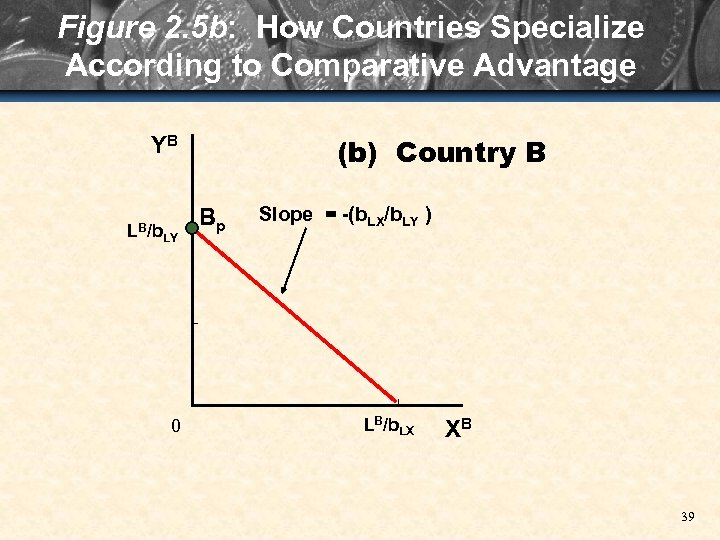 Figure 2. 5 b: How Countries Specialize According to Comparative Advantage (b) Country B