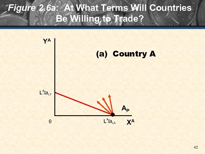 Figure 2. 6 a: At What Terms Will Countries Be Willing to Trade? YA