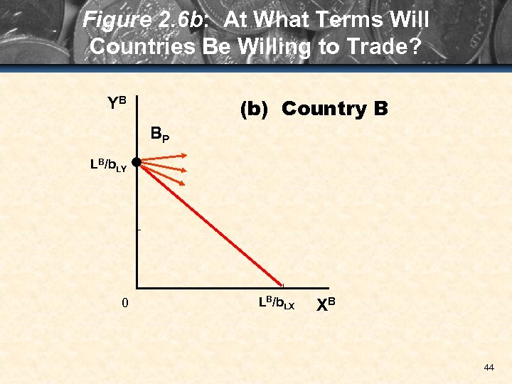 Figure 2. 6 b: At What Terms Will Countries Be Willing to Trade? (b)