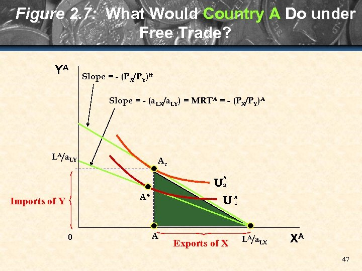 Figure 2. 7: What Would Country A Do under Free Trade? YA Slope =
