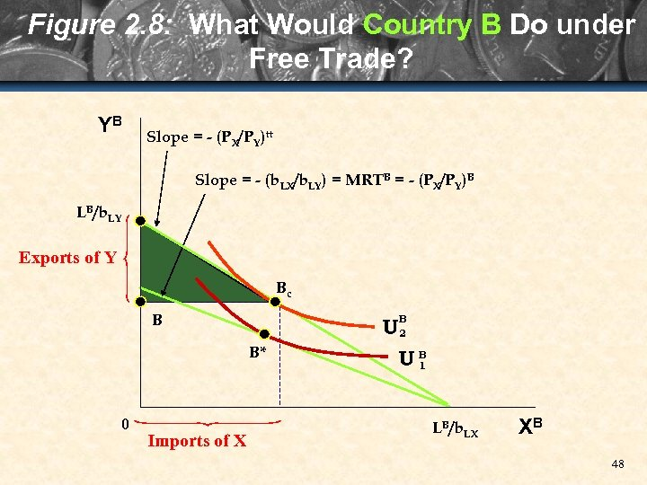 Figure 2. 8: What Would Country B Do under Free Trade? YB Slope =
