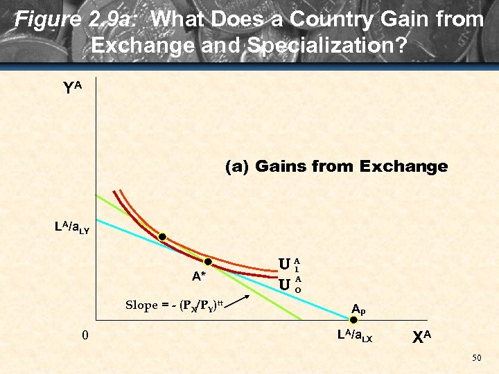 Figure 2. 9 a: What Does a Country Gain from Exchange and Specialization? YA