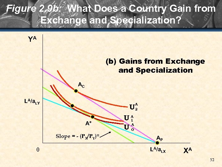 Figure 2. 9 b: What Does a Country Gain from Exchange and Specialization? YA
