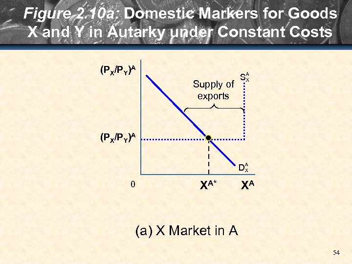 Figure 2. 10 a: Domestic Markers for Goods X and Y in Autarky under