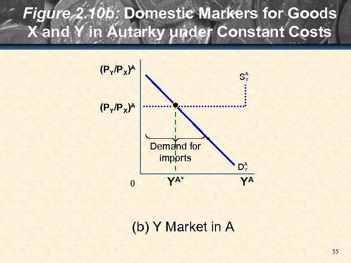 Figure 2. 10 b: Domestic Markers for Goods X and Y in Autarky under