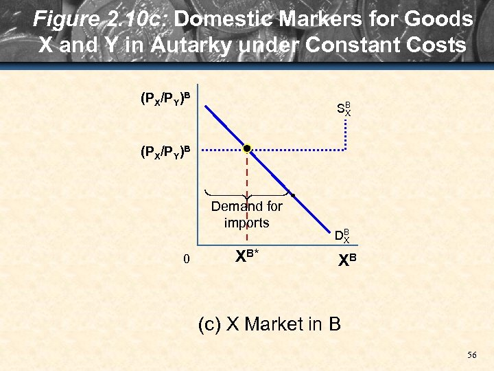Figure 2. 10 c: Domestic Markers for Goods X and Y in Autarky under