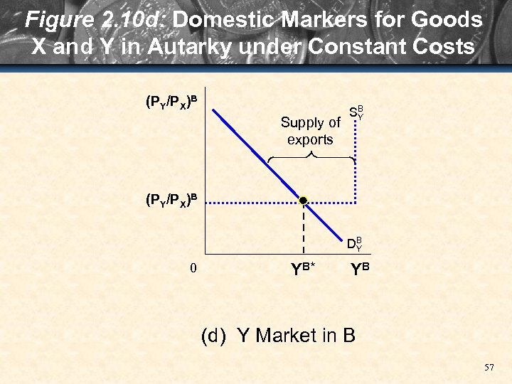 Figure 2. 10 d: Domestic Markers for Goods X and Y in Autarky under