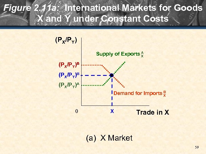 Figure 2. 11 a: International Markets for Goods X and Y under Constant Costs