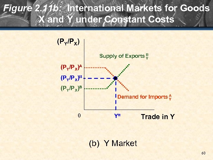 Figure 2. 11 b: International Markets for Goods X and Y under Constant Costs