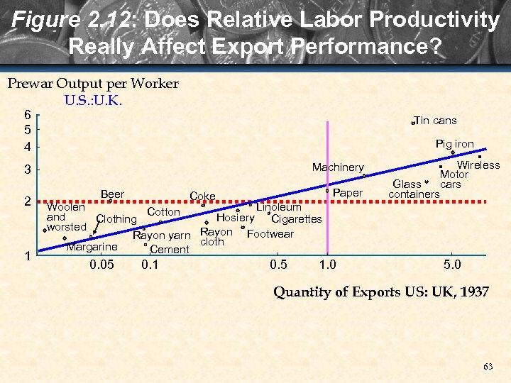 Figure 2. 12: Does Relative Labor Productivity Really Affect Export Performance? Prewar Output per