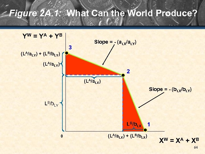 Figure 2 A. 1: What Can the World Produce? YW = Y A +