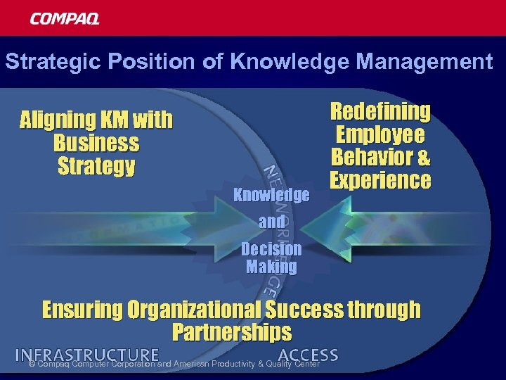Strategic Position of Knowledge Management Aligning KM with Business Strategy Knowledge Redefining Employee Behavior