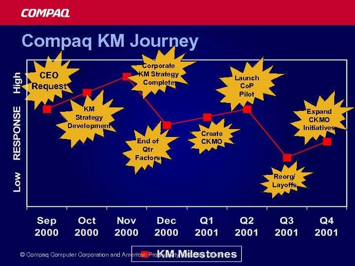 Compaq KM Journey Corporate KM Strategy Complete CEO Request KM Strategy Development End of