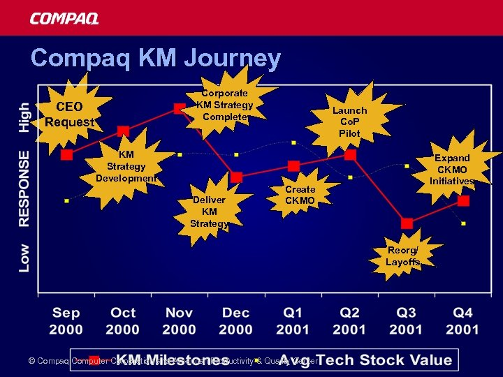 Compaq KM Journey Corporate KM Strategy Complete CEO Request KM Strategy Development Deliver KM