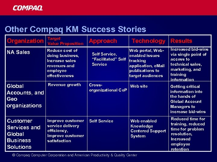 Other Compaq KM Success Stories Organization Target Value Proposition NA Sales Reduce cost of