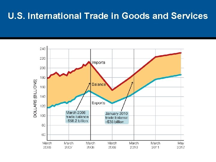 U. S. International Trade in Goods and Services