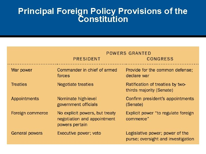 Principal Foreign Policy Provisions of the Constitution