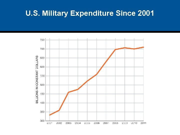 U. S. Military Expenditure Since 2001