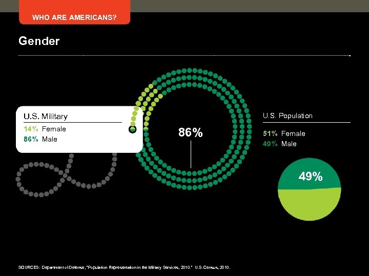 WHO ARE AMERICANS? Gender U. S. Population U. S. Military 14% Female 86% Male