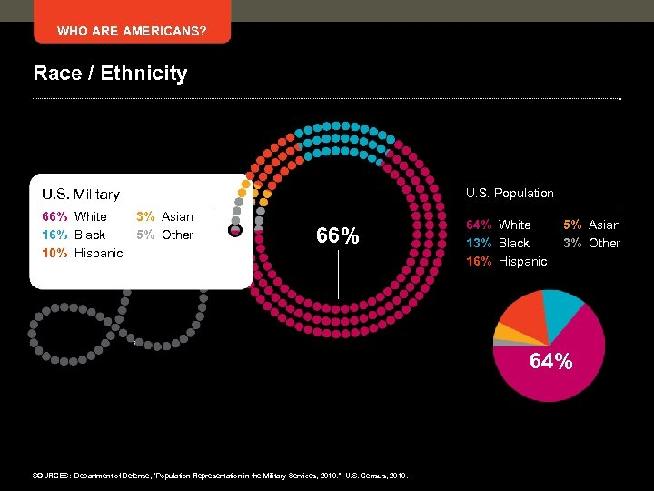 WHO ARE AMERICANS? Race / Ethnicity U. S. Population U. S. Military 66% White