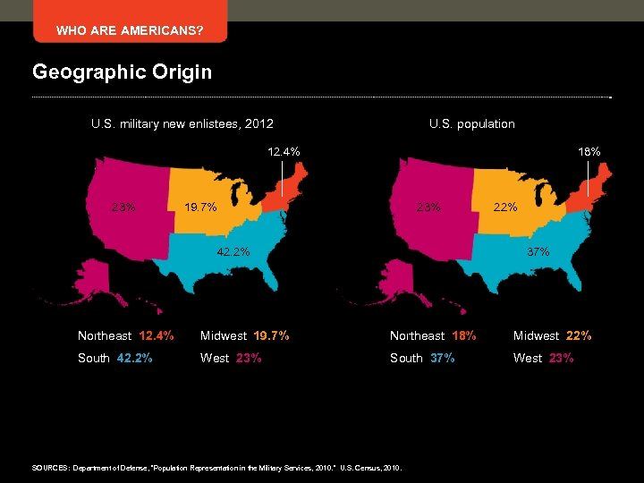 WHO ARE AMERICANS? Geographic Origin U. S. military new enlistees, 2012 U. S. population